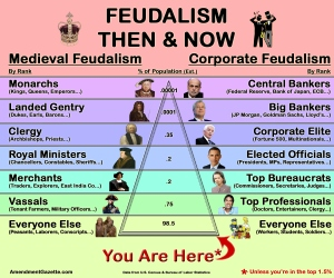 Feudalism: Then & Now